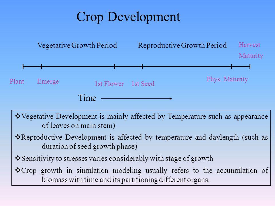 Crop Development PlantEmerge 1st Flower1st Seed Phys.