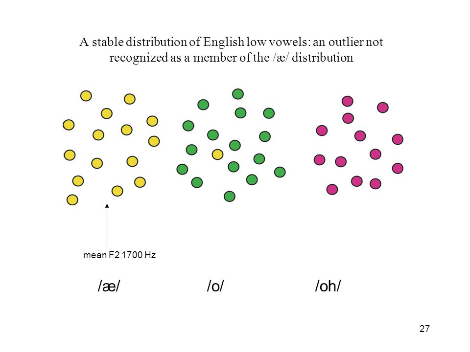 26 /æ/ /o/ /oh/ A stable distribution of English low vowels: an outlier not recognized as a member of the /æ/ distribution mean F2 1700 Hz