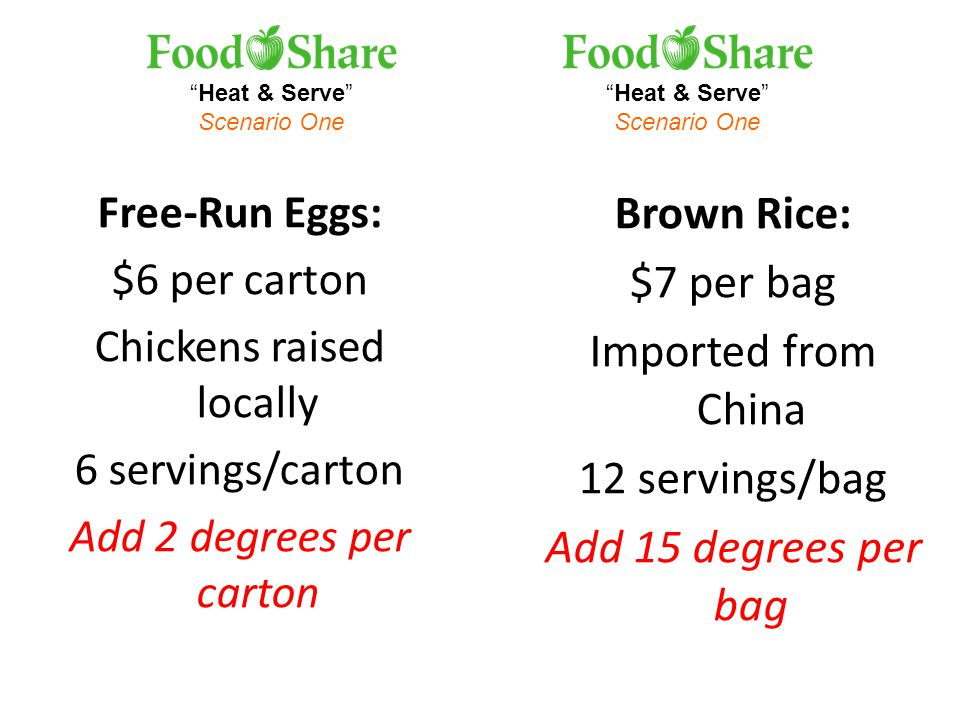 Heat & Serve Scenario One Heat & Serve Scenario One Free-Run Eggs: $6 per carton Chickens raised locally 6 servings/carton Add 2 degrees per carton Brown Rice: $7 per bag Imported from China 12 servings/bag Add 15 degrees per bag