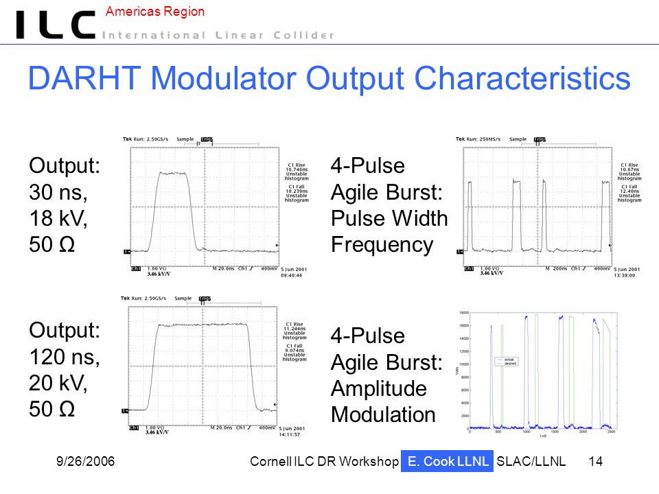 Americas Region 9/26/2006Cornell ILC DR WorkshopSLAC/LLNL 14 DARHT Modulator Output Characteristics 4-Pulse Agile Burst: Amplitude Modulation Output: 120 ns, 20 kV, 50 Ω Output: 30 ns, 18 kV, 50 Ω 4-Pulse Agile Burst: Pulse Width Frequency E.