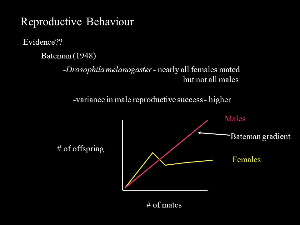Reproductive Behaviour Evidence .