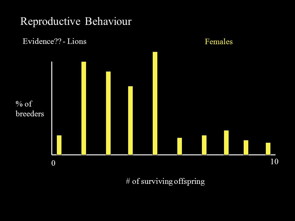 Reproductive Behaviour Evidence - Lions # of surviving offspring % of breeders Females 0 10