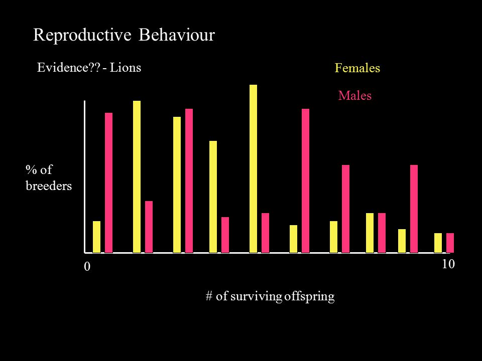 Reproductive Behaviour Evidence - Lions # of surviving offspring % of breeders Females 0 10 Males