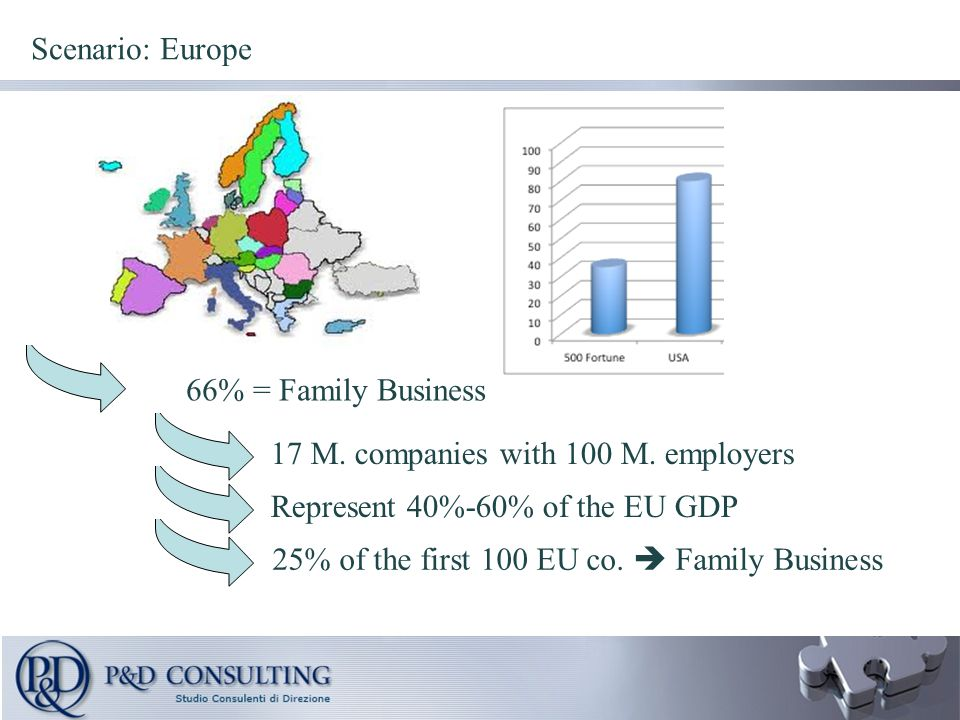 25% of the first 100 EU co.