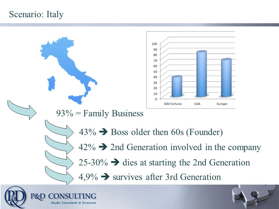 43%  Boss older then 60s (Founder) 93% = Family Business 42%  2nd Generation involved in the company 25-30%  dies at starting the 2nd Generation 4,9%  survives after 3rd Generation Scenario: Italy