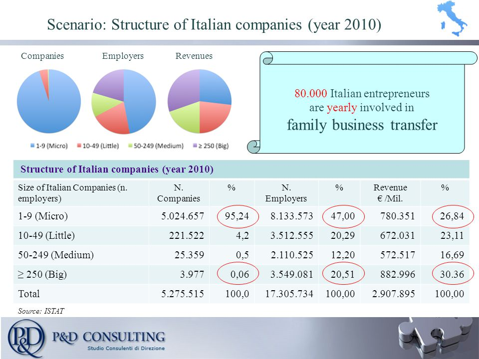 Structure of Italian companies (year 2010) Size of Italian Companies (n.