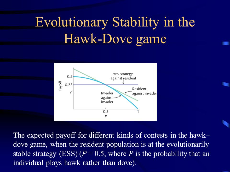Evolutionary Stability in the Hawk-Dove game The expected payoff for different kinds of contests in the hawk– dove game, when the resident population is at the evolutionarily stable strategy (ESS) (P = 0.5, where P is the probability that an individual plays hawk rather than dove).