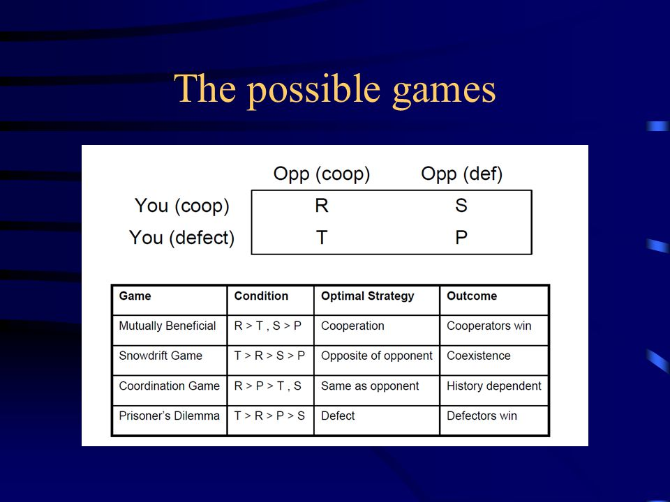 The possible games