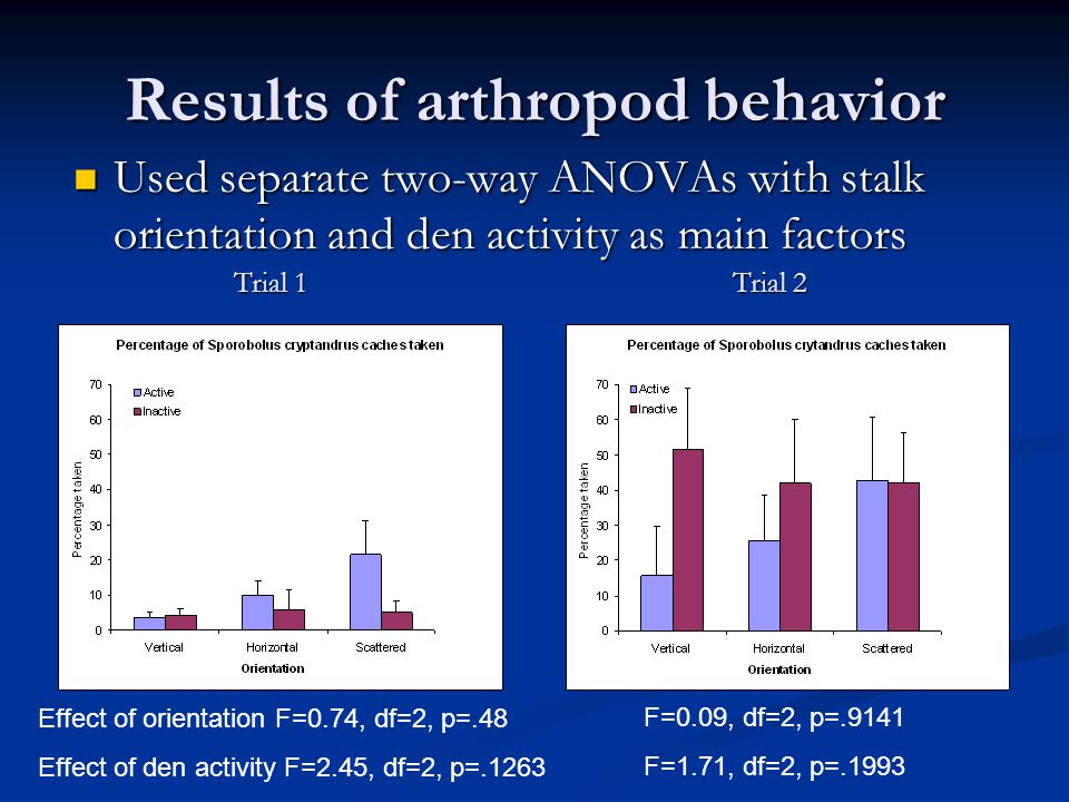 Results of arthropod behavior Used separate two-way ANOVAs with stalk orientation and den activity as main factors Used separate two-way ANOVAs with stalk orientation and den activity as main factors Effect of orientation F=0.74, df=2, p=.48 Effect of den activity F=2.45, df=2, p=.1263 F=0.09, df=2, p=.9141 F=1.71, df=2, p=.1993 Trial 1 Trial 2