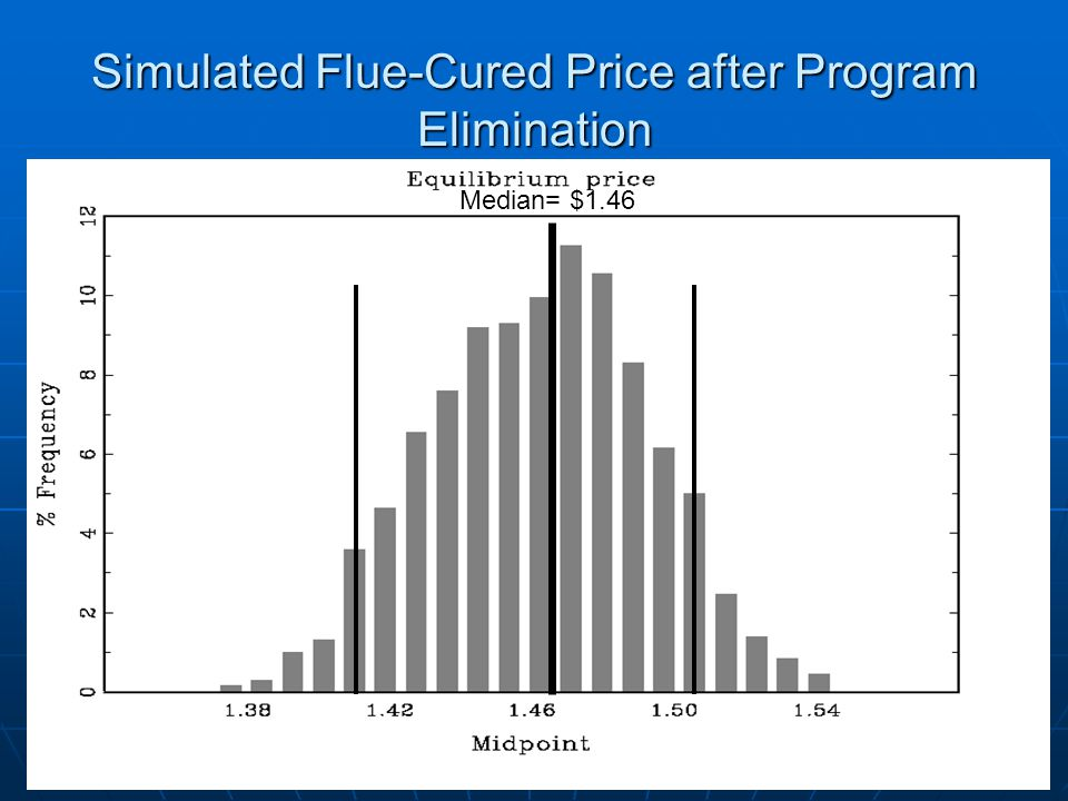 Simulated Flue-Cured Price after Program Elimination Median= $1.46
