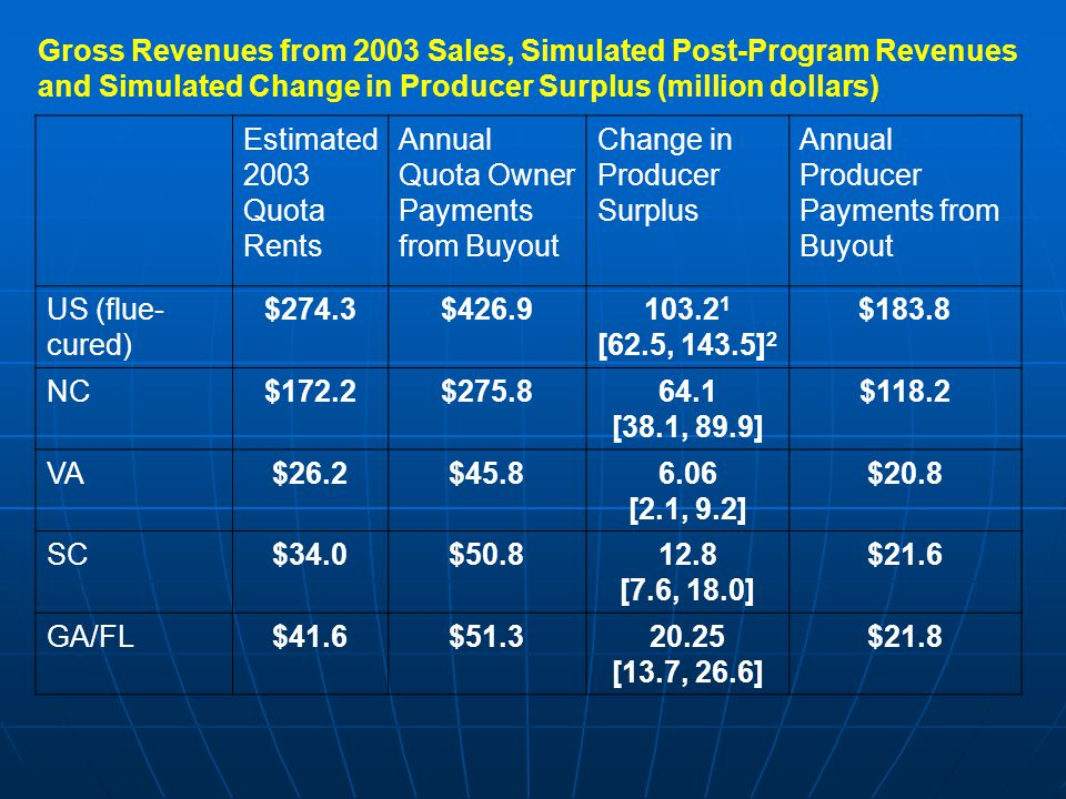 Gross Revenues from 2003 Sales, Simulated Post-Program Revenues and Simulated Change in Producer Surplus (million dollars) Estimated 2003 Quota Rents
