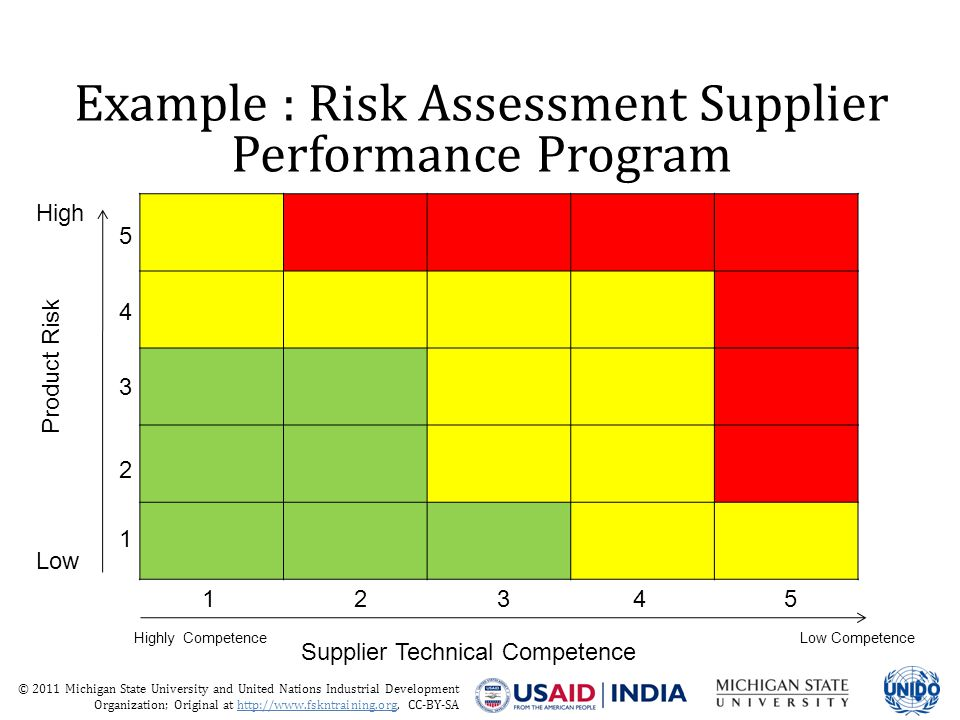 © 2011 Michigan State University and United Nations Industrial Development Organization; Original at http://www.fskntraining.org, CC-BY-SA Example : Risk Assessment Supplier Performance Program 1 2 3 4 5 Product Risk 12345 Supplier Technical Competence High Low Highly CompetenceLow Competence