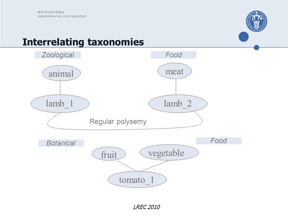 LREC 2010 Interrelating taxonomies lamb_1 tomato_1 vegetable fruit lamb_2 meat ZoologicalFood Botanical Food animal Regular polysemy