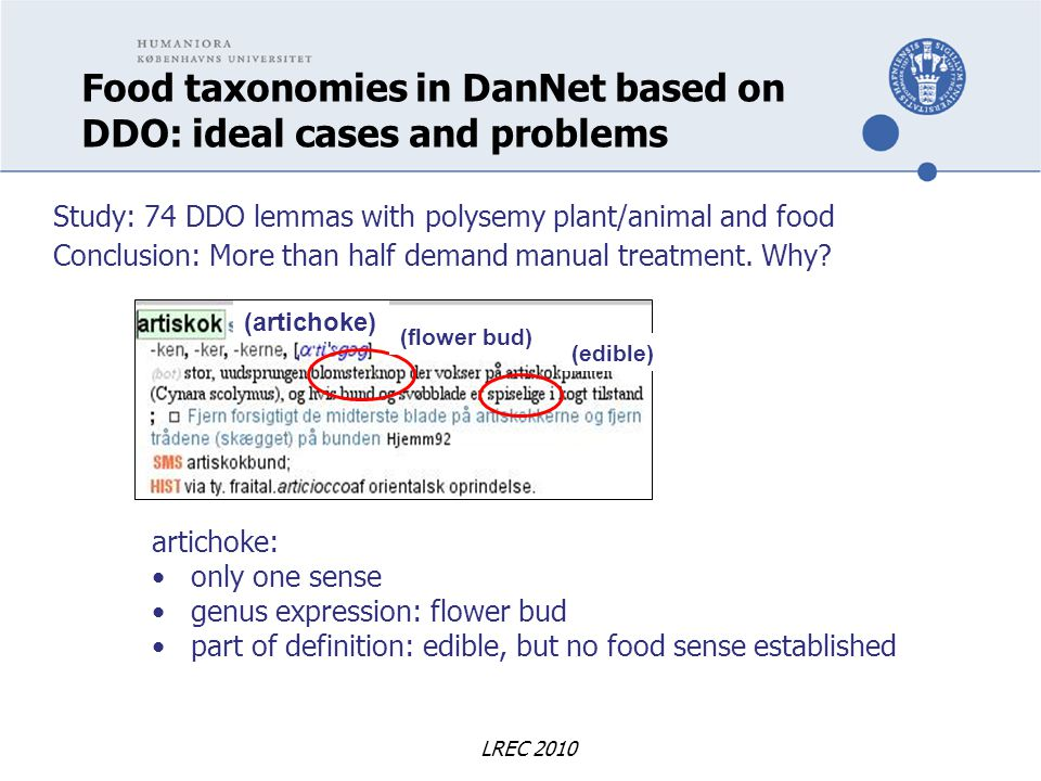 LREC 2010 Food taxonomies in DanNet based on DDO: ideal cases and problems artichoke: only one sense genus expression: flower bud part of definition: edible, but no food sense established Study: 74 DDO lemmas with polysemy plant/animal and food Conclusion: More than half demand manual treatment.