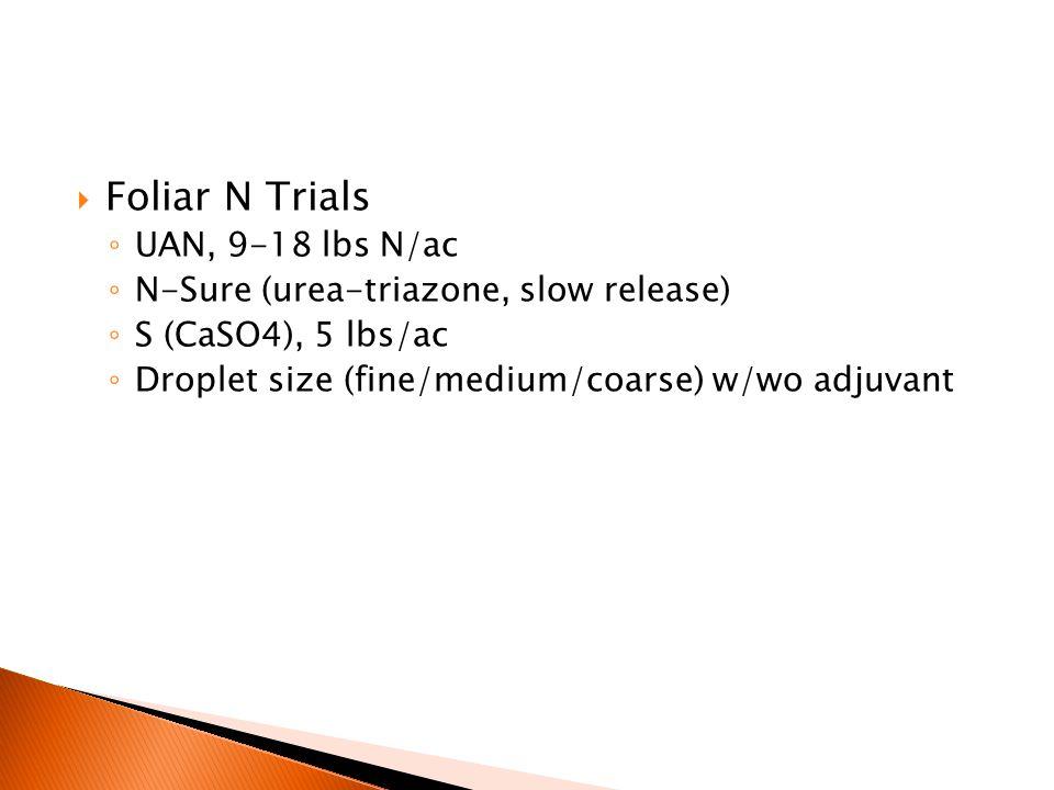  Foliar N Trials ◦ UAN, 9-18 lbs N/ac ◦ N-Sure (urea-triazone, slow release) ◦ S (CaSO4), 5 lbs/ac ◦ Droplet size (fine/medium/coarse) w/wo adjuvant