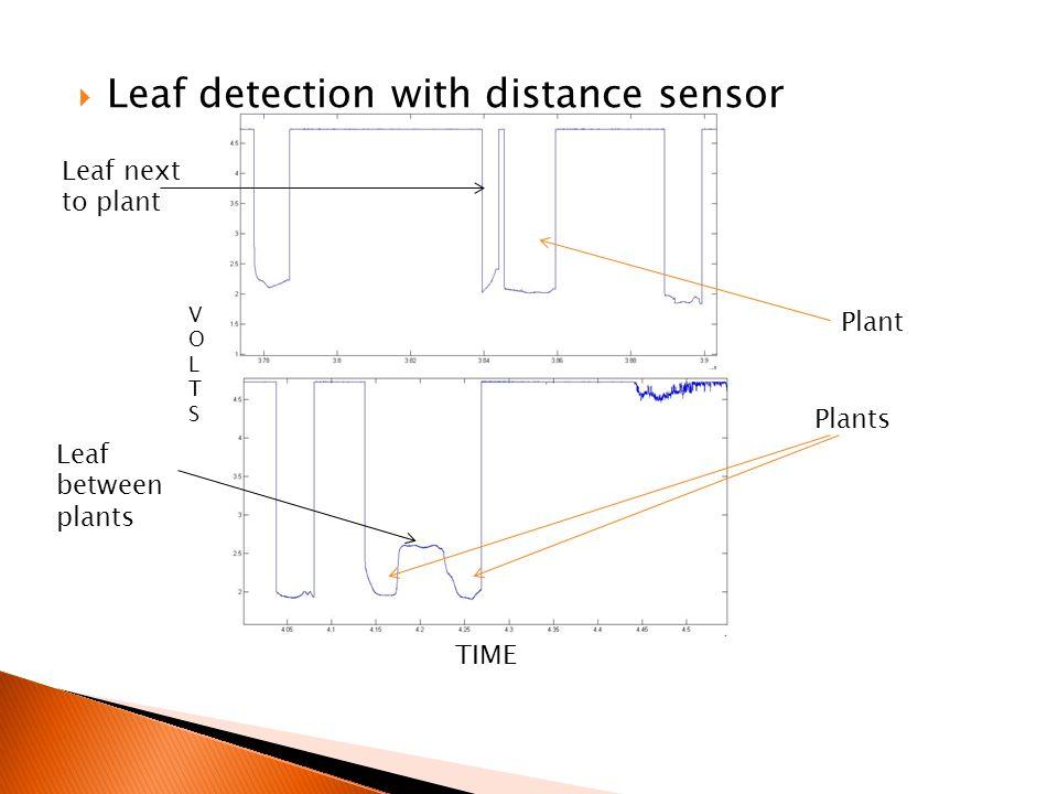  Leaf detection with distance sensor TIME VOLTSVOLTS Plants Leaf between plants Plant Leaf next to plant