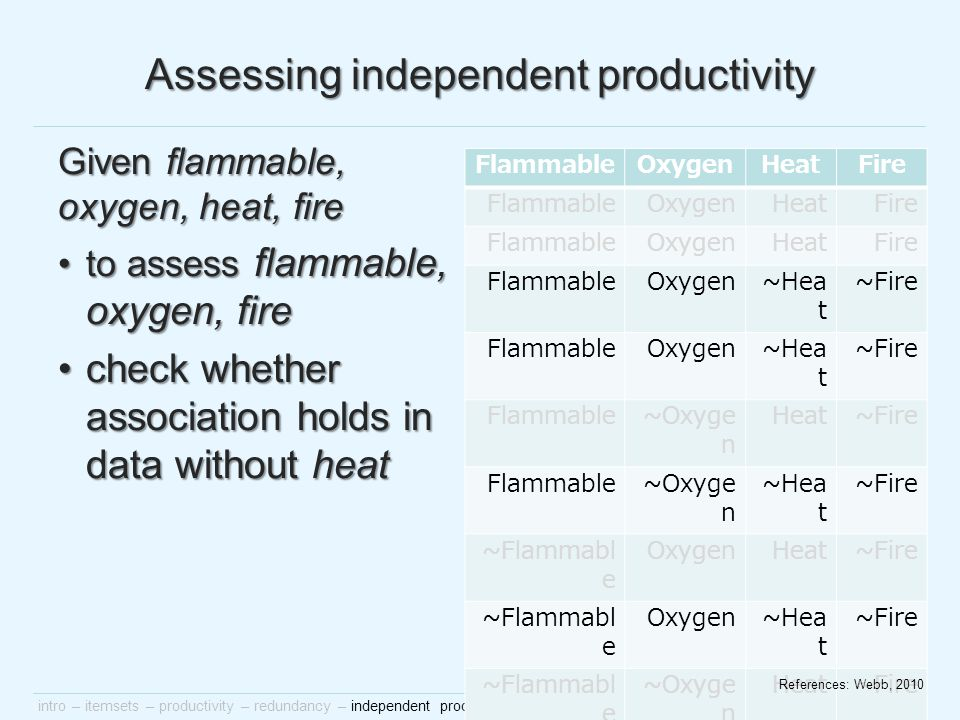 intro – itemsets – productivity – redundancy – independent productivity – multiple testing – randomisation – examples – conclusion Assessing independent productivity Given flammable, oxygen, heat, fire to assess flammable, oxygen, fireto assess flammable, oxygen, fire check whether association holds in data without heatcheck whether association holds in data without heat FlammableOxygenHeatFire FlammableOxygenHeatFire FlammableOxygenHeatFire FlammableOxygen~Hea t ~Fire FlammableOxygen~Hea t ~Fire Flammable~Oxyge n Heat~Fire Flammable~Oxyge n ~Hea t ~Fire ~Flammabl e OxygenHeat~Fire ~Flammabl e Oxygen~Hea t ~Fire ~Flammabl e ~Oxyge n Heat~Fire ~Flammabl e ~Oxyge n ~Hea t ~Fire References: Webb, 2010