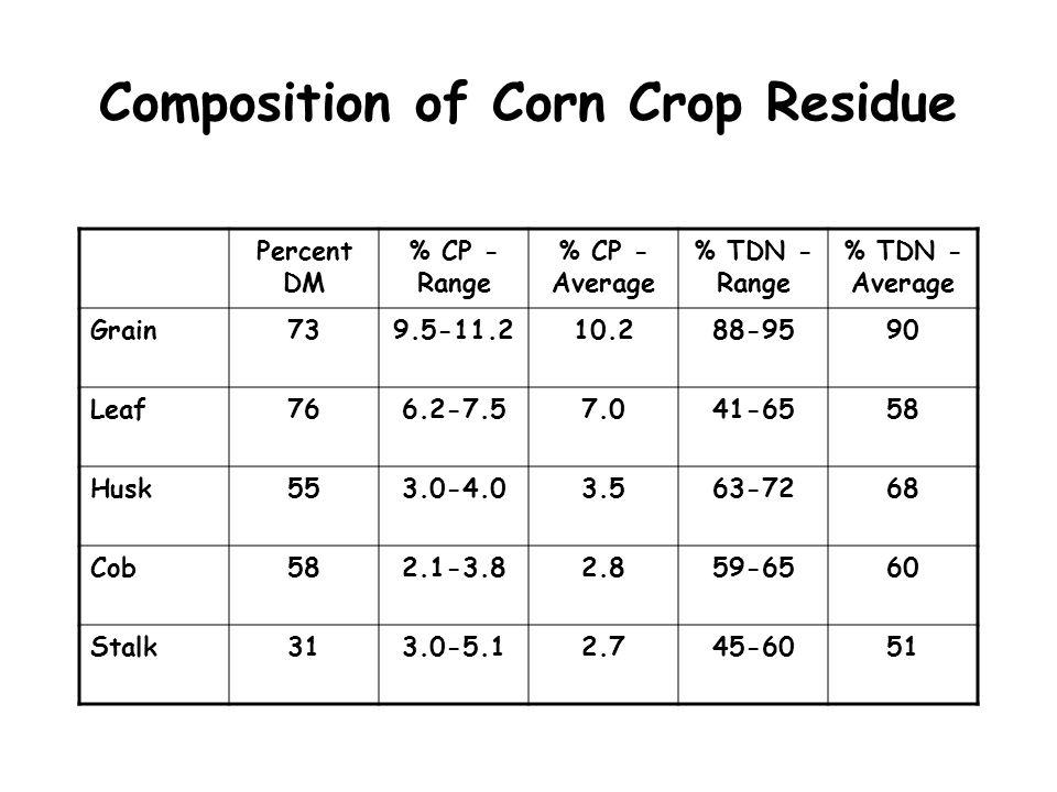 Composition of Corn Crop Residue Percent DM % CP - Range % CP - Average % TDN - Range % TDN - Average Grain739.5-11.210.288-9590 Leaf766.2-7.57.041-65