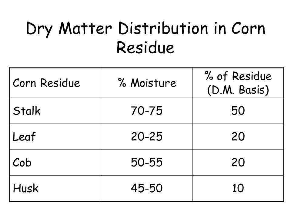 Dry Matter Distribution in Corn Residue Corn Residue% Moisture % of Residue (D.M. Basis) Stalk70-7550 Leaf20-2520 Cob50-5520 Husk45-5010
