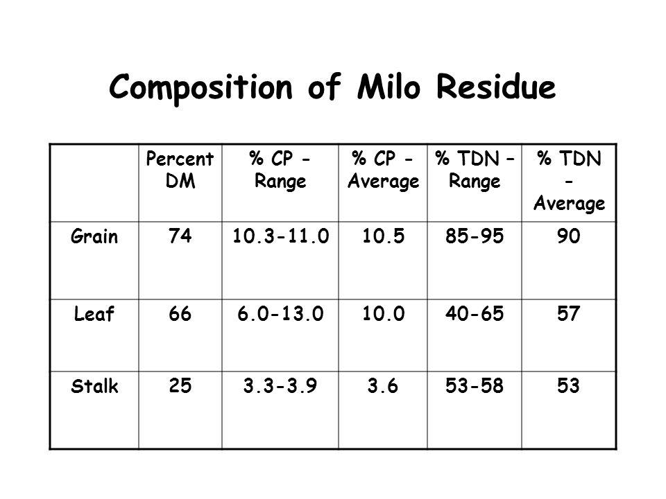 Composition of Milo Residue Percent DM % CP - Range % CP - Average % TDN – Range % TDN - Average Grain7410.3-11.010.585-9590 Leaf666.0-13.010.040-6557
