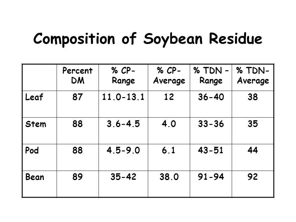 Composition of Soybean Residue Percent DM % CP- Range % CP- Average % TDN – Range % TDN- Average Leaf8711.0-13.11236-4038 Stem883.6-4.54.033-3635 Pod8