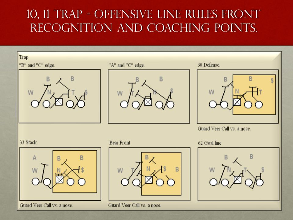 10, 11 Trap - Offensive Line Rules Front recognition and coaching points.