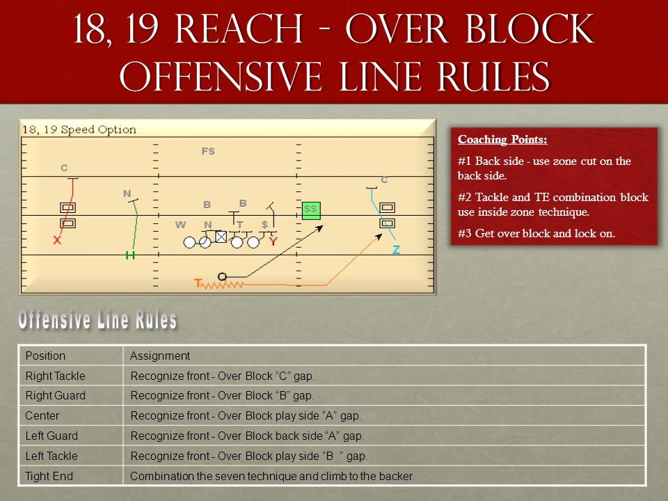 "18, 19 Reach - Over block Offensive Line Rules PositionAssignment Right TackleRecognize front - Over Block ""C"" gap. Right GuardRecognize front - Over"