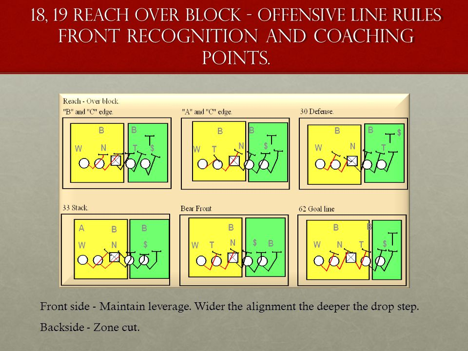 18, 19 Reach Over block - Offensive Line Rules Front recognition and coaching points. Front side - Maintain leverage. Wider the alignment the deeper t