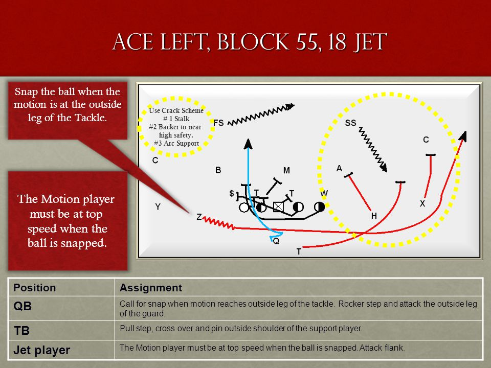 Ace Left, Block 55, 18 Jet PositionAssignment QB Call for snap when motion reaches outside leg of the tackle. Rocker step and attack the outside leg o