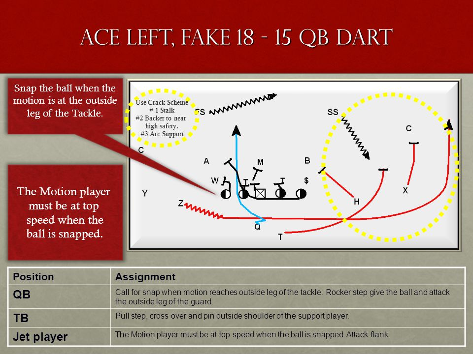 Ace Left, Fake 18 - 15 QB Dart PositionAssignment QB Call for snap when motion reaches outside leg of the tackle. Rocker step give the ball and attack