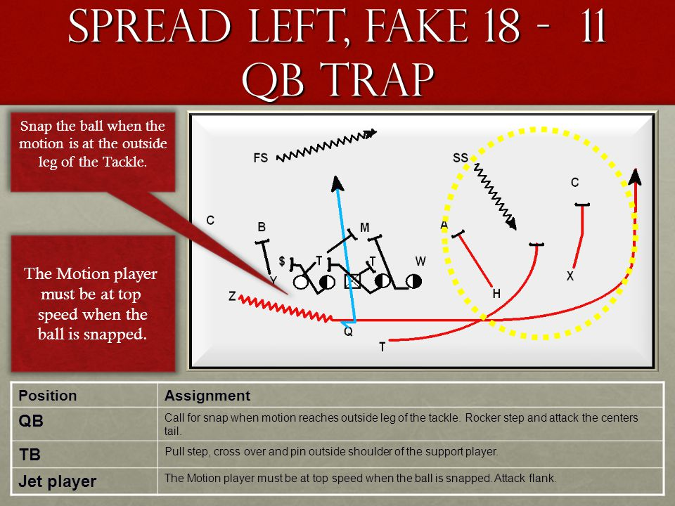 Spread Left, Fake 18 - 11 QB Trap PositionAssignment QB Call for snap when motion reaches outside leg of the tackle. Rocker step and attack the center