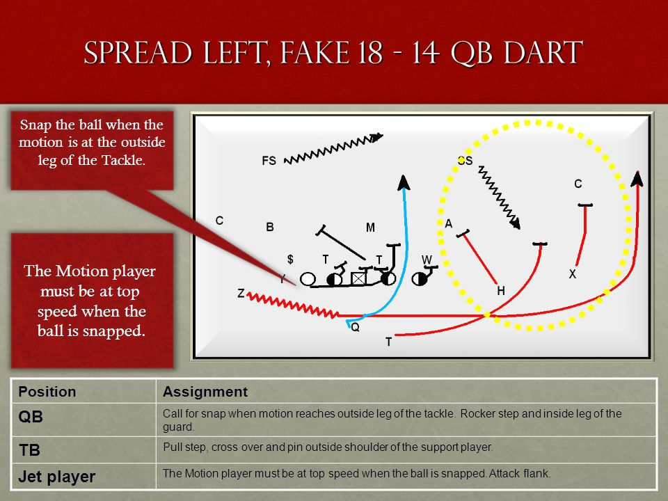 Spread Left, Fake 18 - 14 QB Dart PositionAssignment QB Call for snap when motion reaches outside leg of the tackle. Rocker step and inside leg of the