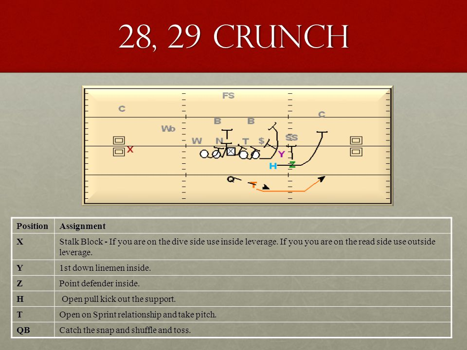 28, 29 Crunch PositionAssignment XStalk Block - If you are on the dive side use inside leverage. If you you are on the read side use outside leverage.