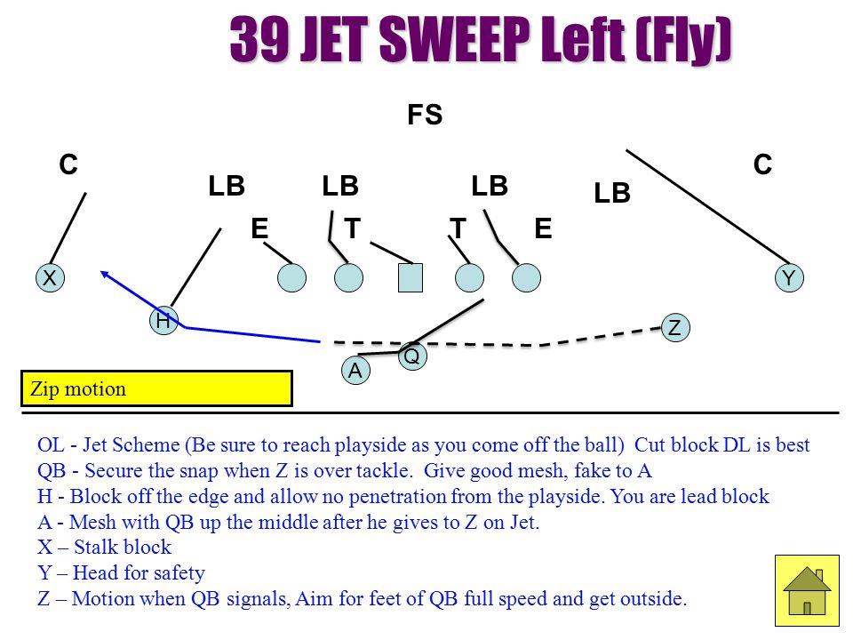 Y H Q Z X A 39 JET SWEEP Left (Fly) OL - Jet Scheme (Be sure to reach playside as you come off the ball) Cut block DL is best QB - Secure the snap whe