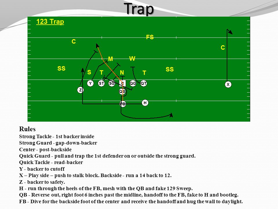 Trap Rules Strong Tackle - 1st backer inside Strong Guard - gap-down-backer Center - post-backside Quick Guard - pull and trap the 1st defender on or