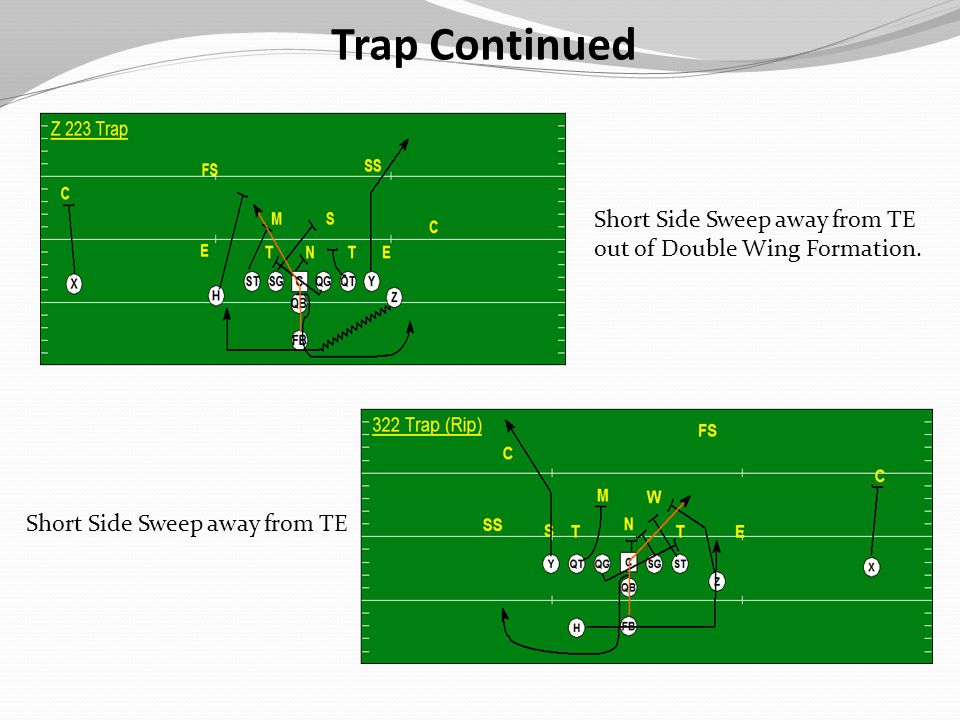 Trap Continued Short Side Sweep away from TE out of Double Wing Formation.