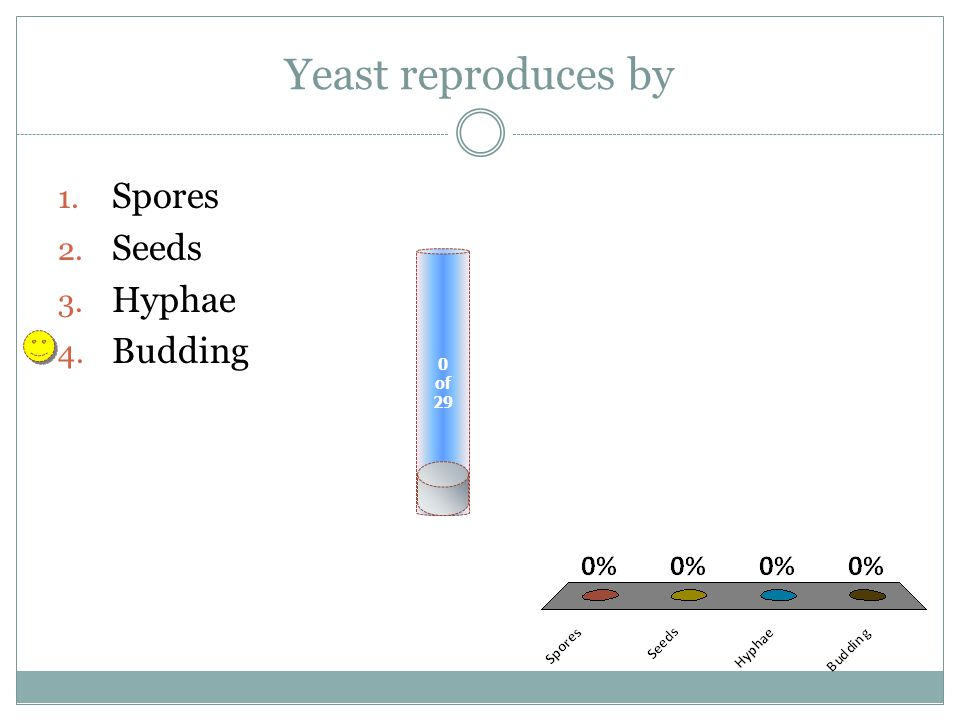 Yeast reproduces by 0 of 29 1. Spores 2. Seeds 3. Hyphae 4. Budding