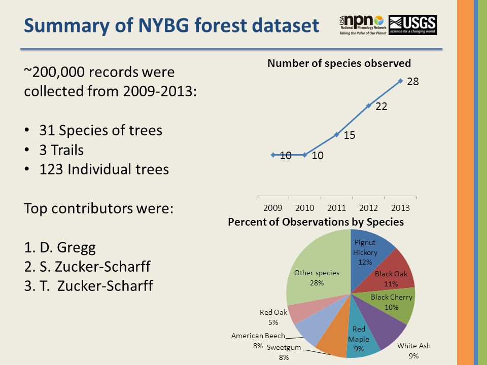 ~200,000 records were collected from 2009-2013: 31 Species of trees 3 Trails 123 Individual trees Top contributors were: 1.