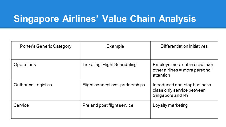Singapore Airlines' Value Chain Analysis Porter's Generic CategoryExampleDifferentiation Initiatives OperationsTicketing, Flight SchedulingEmploys more cabin crew than other airlines = more personal attention Outbound LogisticsFlight connections, partnershipsIntroduced non-stop business class only service between Singapore and NY ServicePre and post flight serviceLoyalty marketing