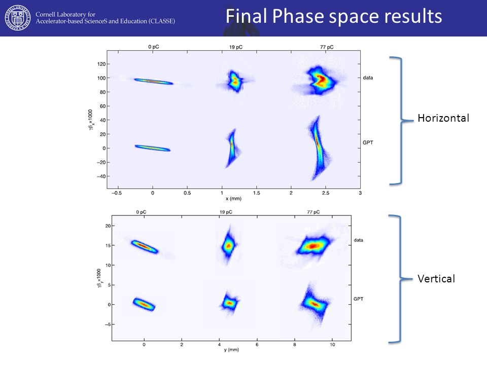 Final Phase space results Horizontal Vertical