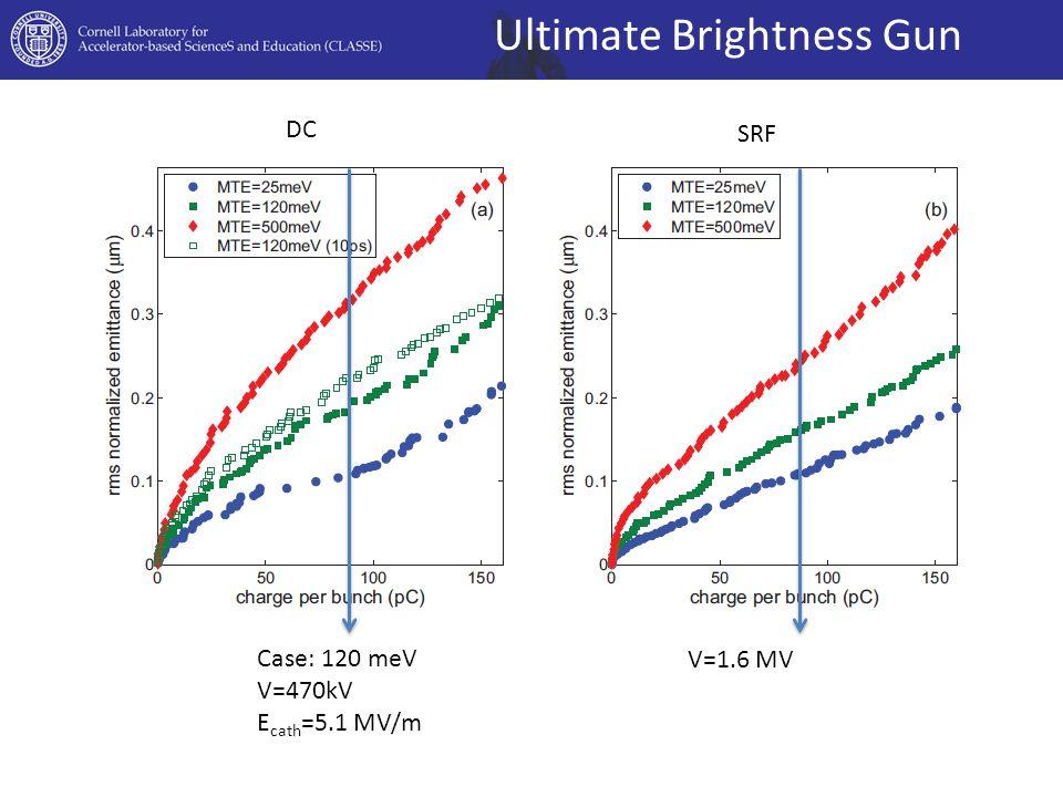 Ultimate Brightness Gun DC SRF Case: 120 meV V=470kV E cath =5.1 MV/m V=1.6 MV