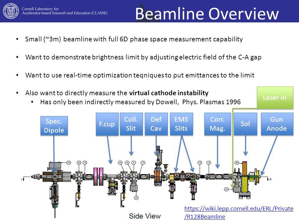 Beamline Overview Gun Anode https://wiki.lepp.cornell.edu/ERL/Private /R128Beamline Sol Corr.