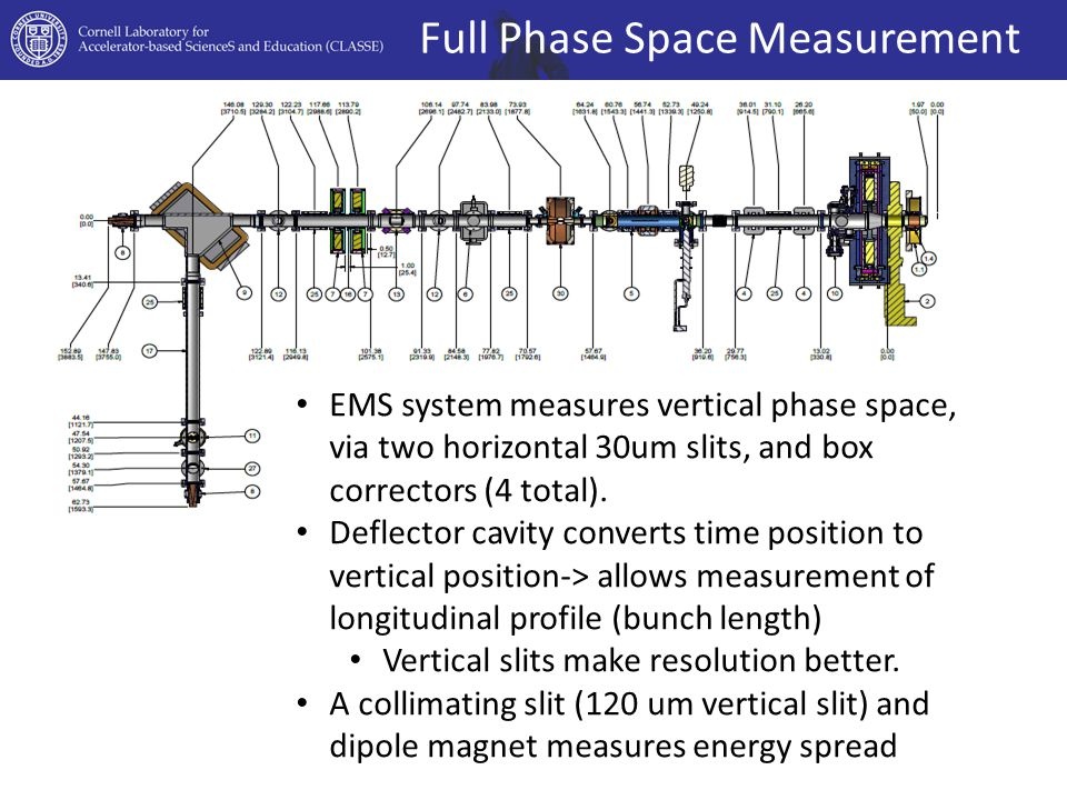 Full Phase Space Measurement EMS system measures vertical phase space, via two horizontal 30um slits, and box correctors (4 total).
