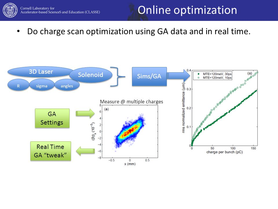 Do charge scan optimization using GA data and in real time.