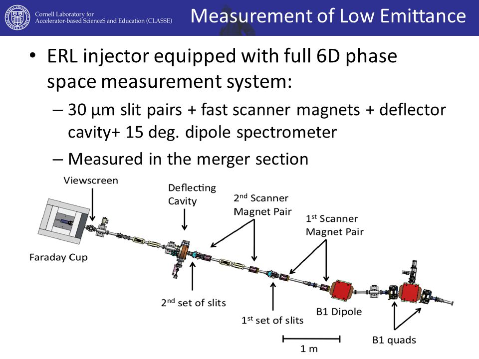 ERL injector equipped with full 6D phase space measurement system: – 30 μm slit pairs + fast scanner magnets + deflector cavity+ 15 deg.