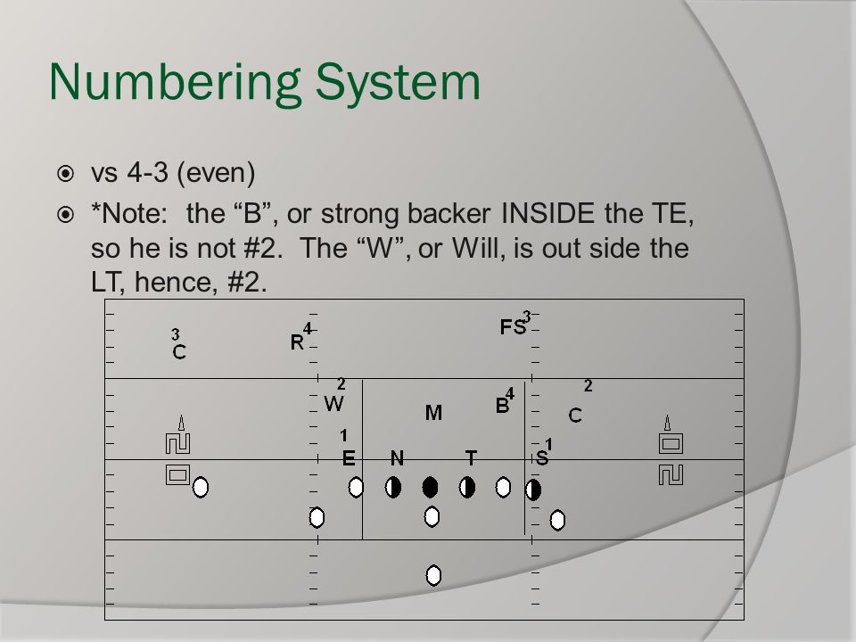 """Numbering System  vs 4-3 (even)  *Note: the """"B"""", or strong backer INSIDE the TE, so he is not #2. The """"W"""", or Will, is out side the LT, hence, #2."""