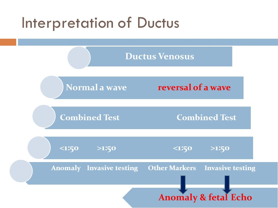 Interpretation of Ductus Ductus Venosus Normal a wave reversal of a wave Combined Test 1:50 1:50 Anomaly Invasive testing Other Markers Invasive testi