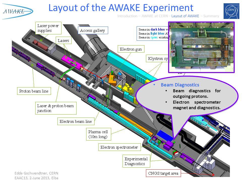Layout of the AWAKE Experiment Edda Gschwendtner, CERN EAAC13, 2-June 2013, Elba Beam Diagnostics Beam diagnostics for outgoing protons.