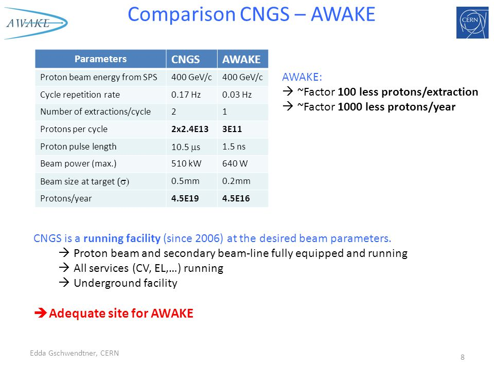 Comparison CNGS – AWAKE CNGS is a running facility (since 2006) at the desired beam parameters.