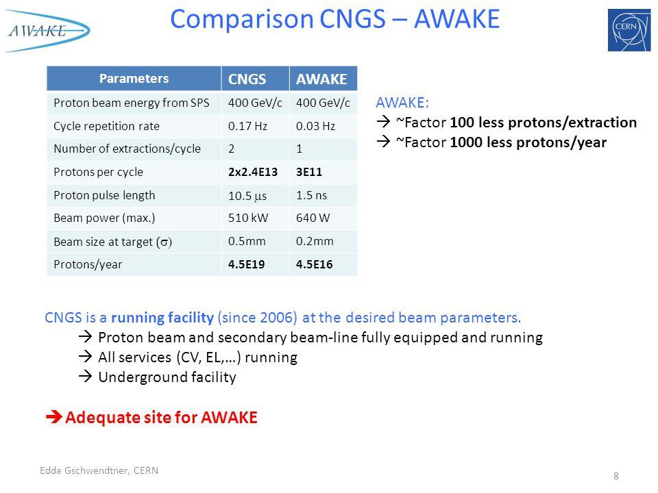 AWAKE at CNGS Edda Gschwendtner, CERN9 AWAKE experiment AWAKE beam dump ~1100m